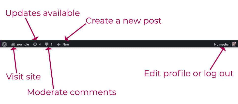 WordPress admin dashboard toolbar